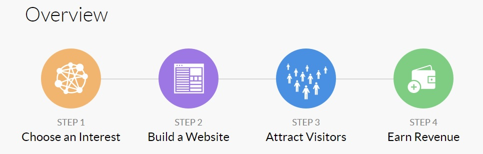 How Wealthy Affiliate works. Learn, Build, Attract and Earn.