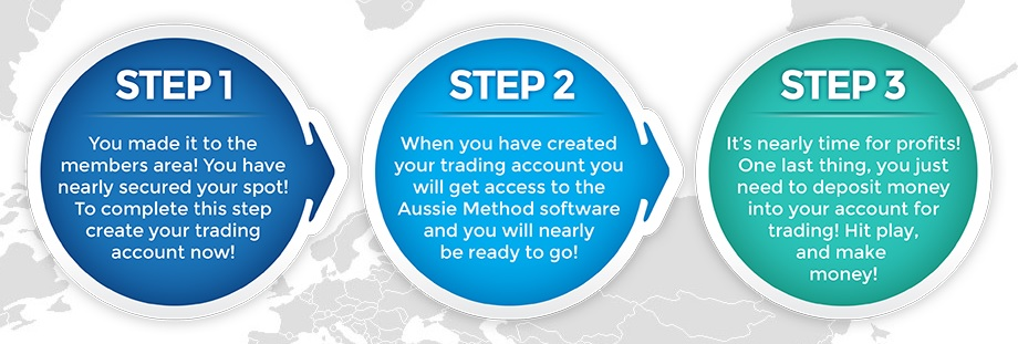 The three steps to completing your account. Step 3 says you need to get your wallet out!