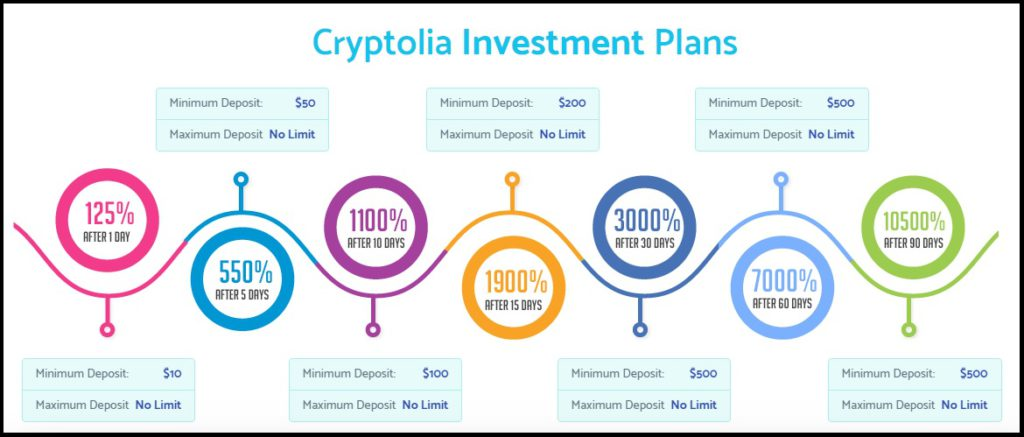 Cryptolia Investment plans. Is it all just a big scam?